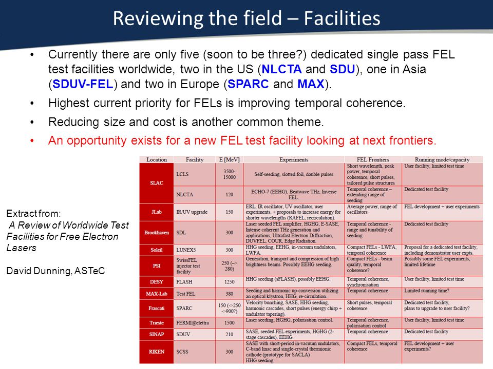 Reviewing the field – Facilities