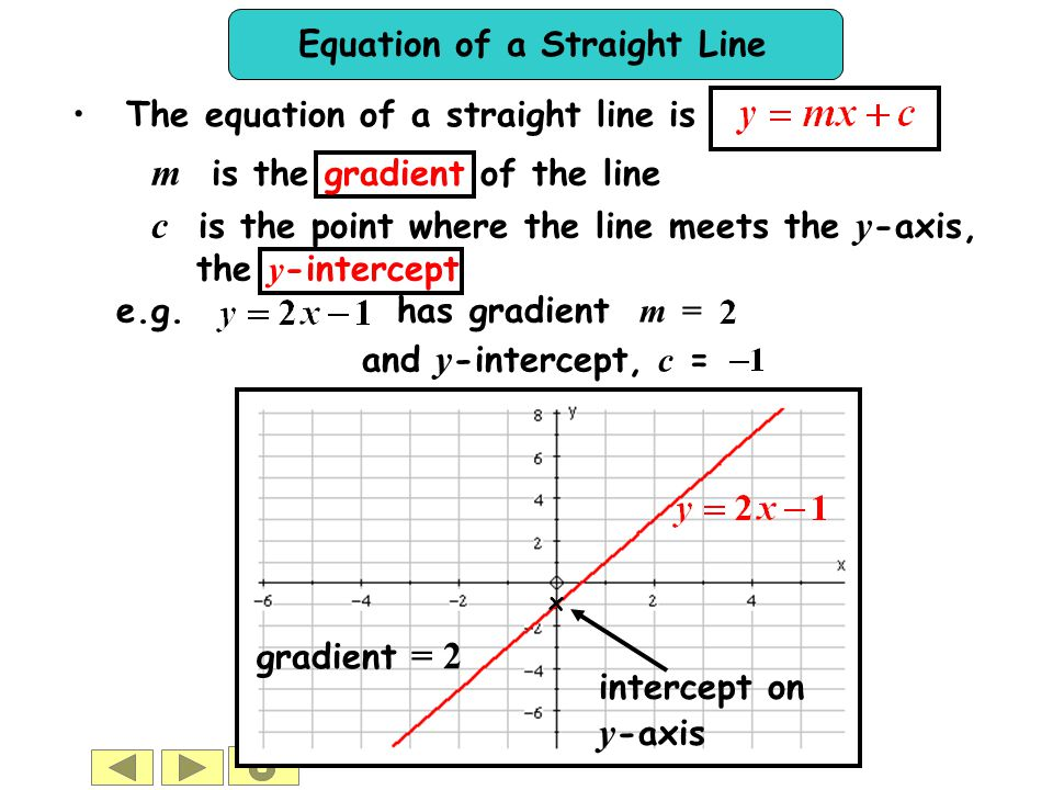 m is the gradient of the line