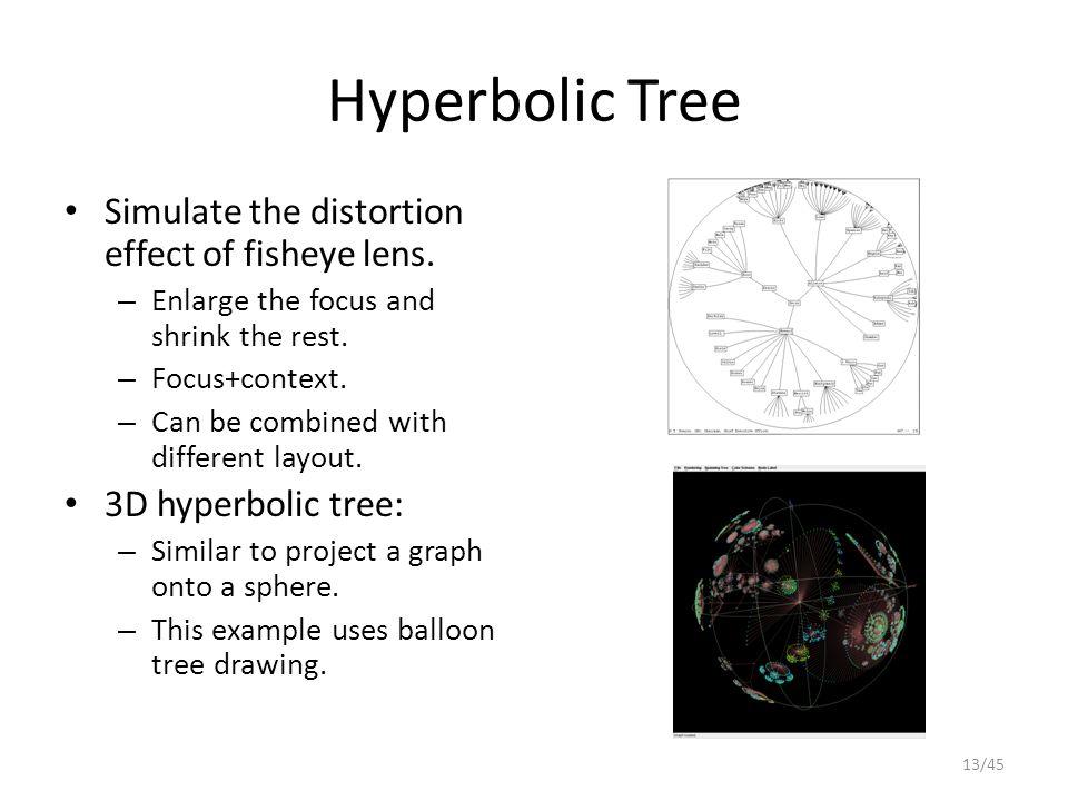 Hyperbolic Tree Simulate the distortion effect of fisheye lens.