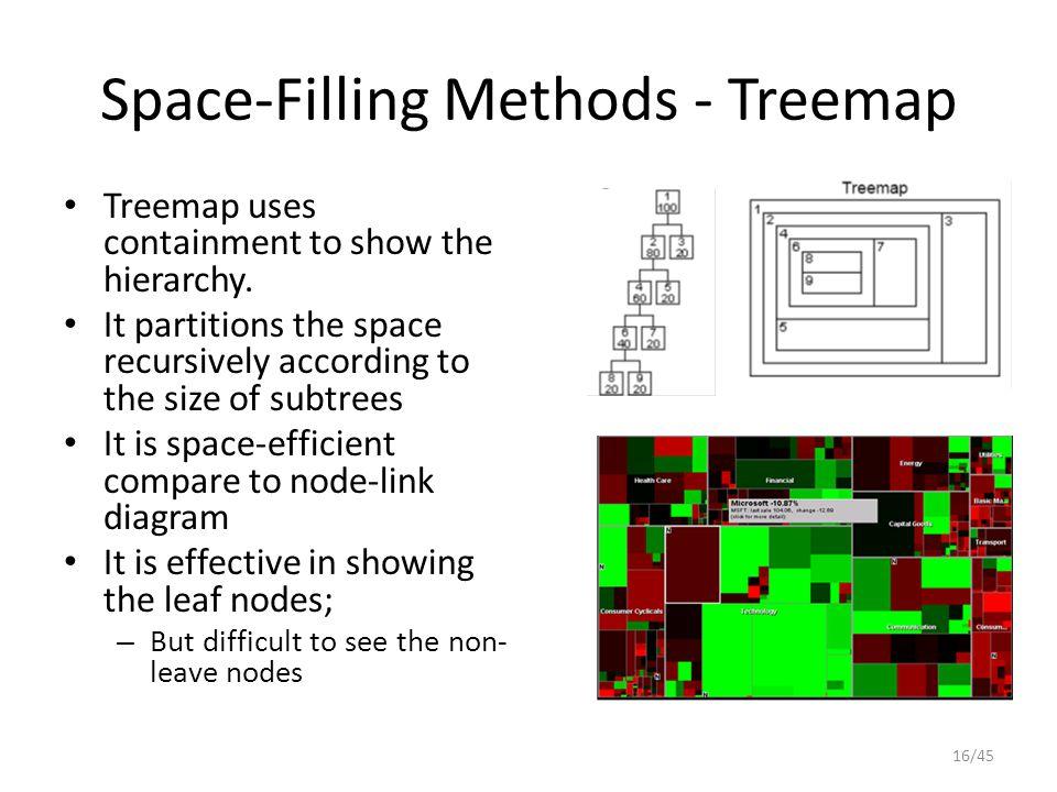Space-Filling Methods - Treemap