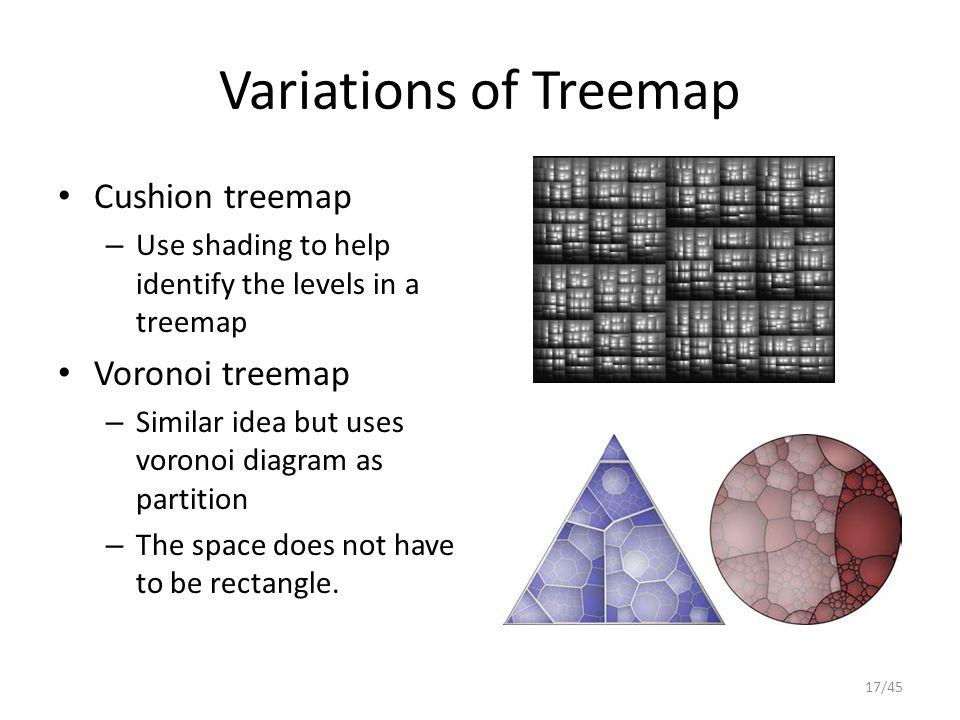 Variations of Treemap Cushion treemap Voronoi treemap