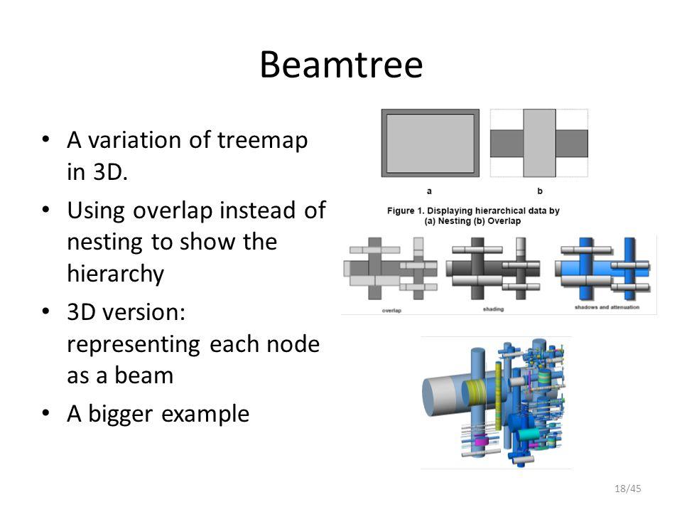 Beamtree A variation of treemap in 3D.