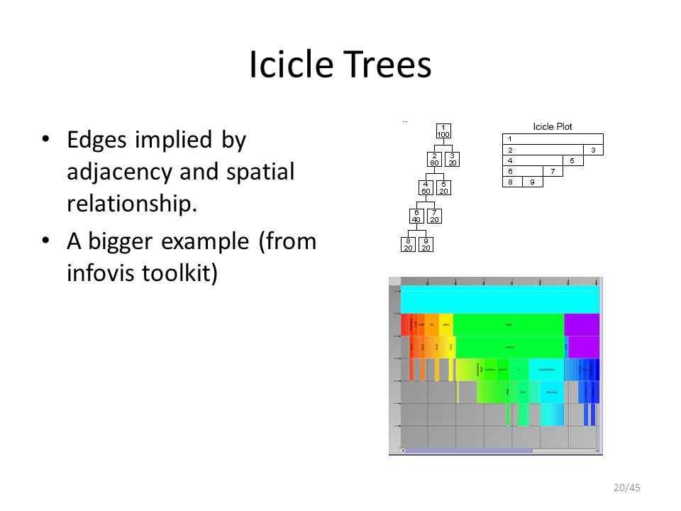 Icicle Trees Edges implied by adjacency and spatial relationship.