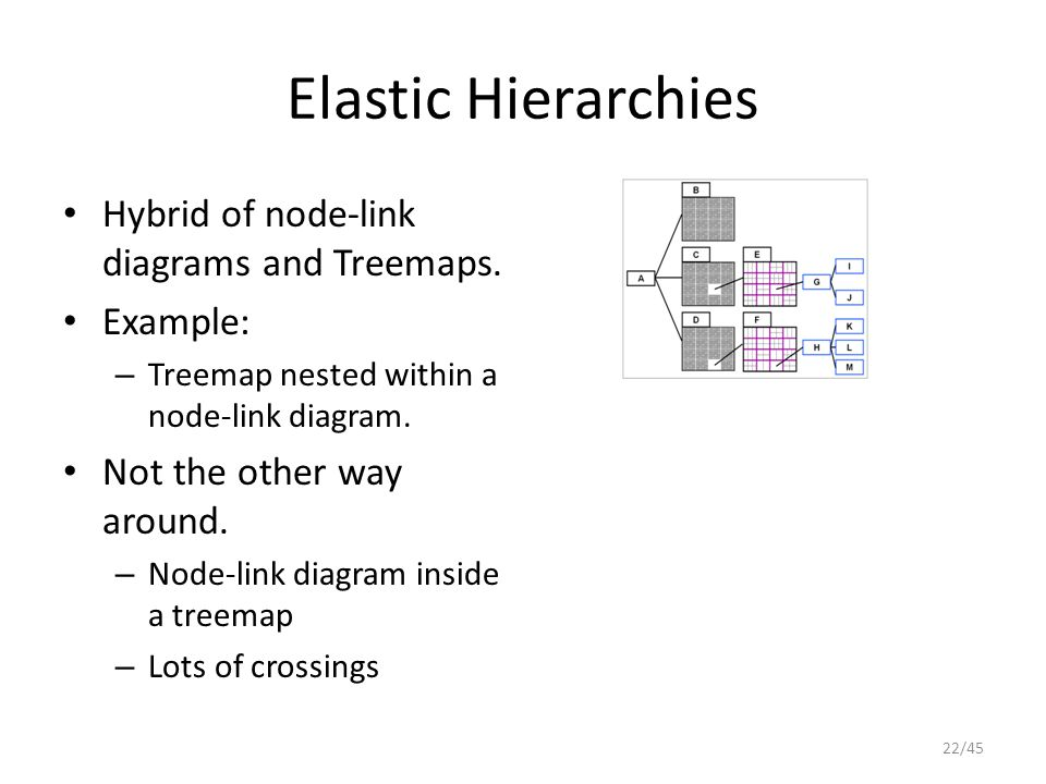 Elastic Hierarchies Hybrid of node-link diagrams and Treemaps.