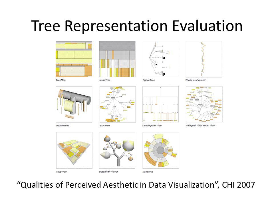 Tree Representation Evaluation