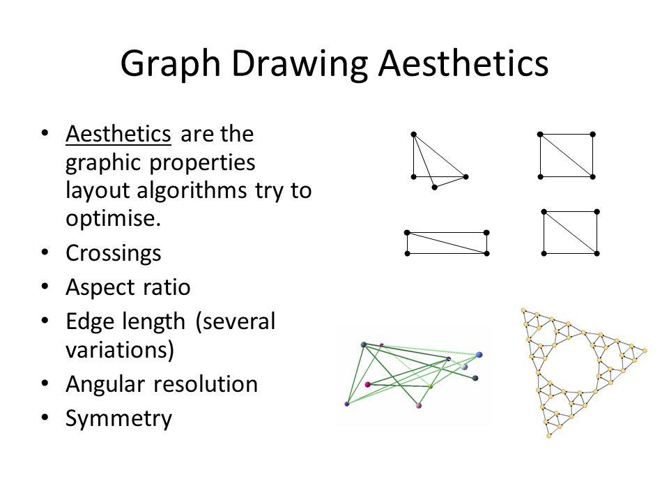 Graph Drawing Aesthetics