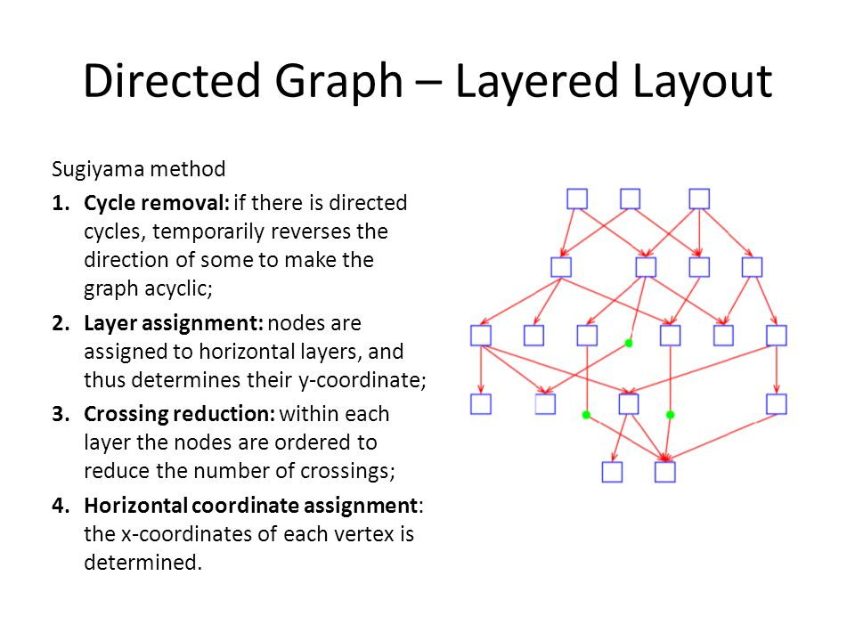 Directed Graph – Layered Layout