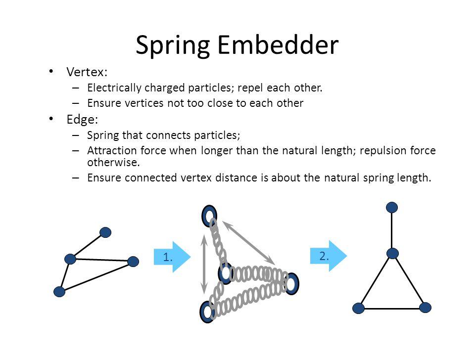 Spring Embedder Vertex: Edge: 1. 2.
