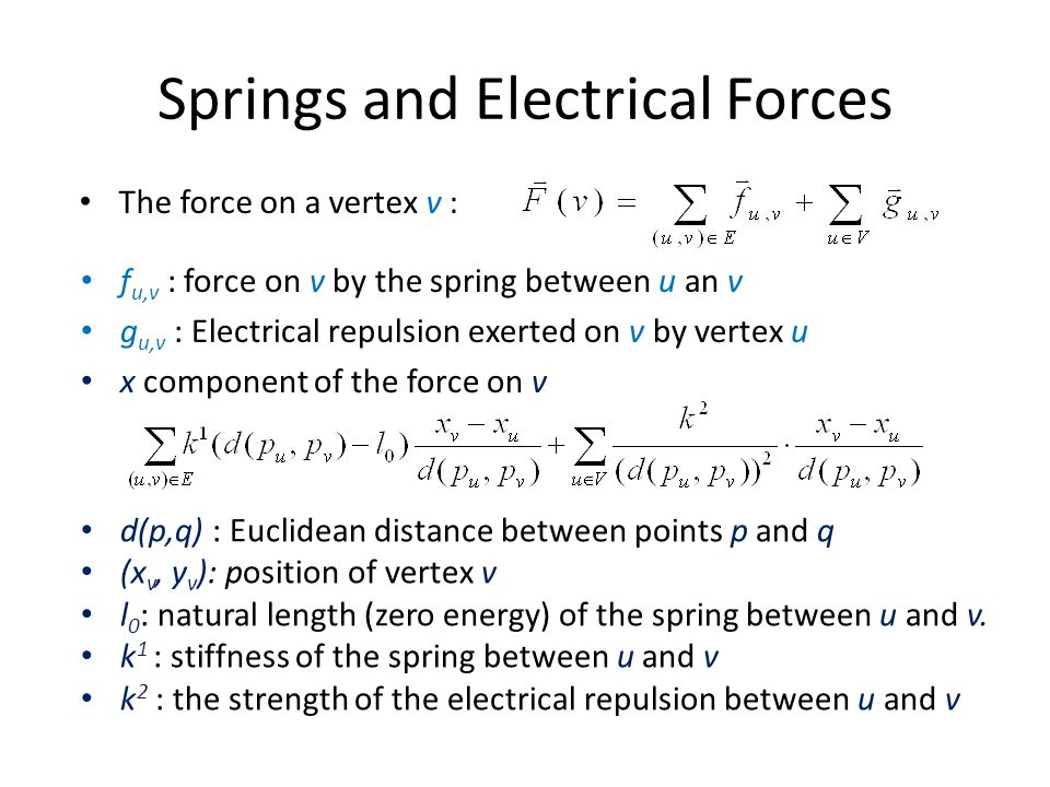 Springs and Electrical Forces