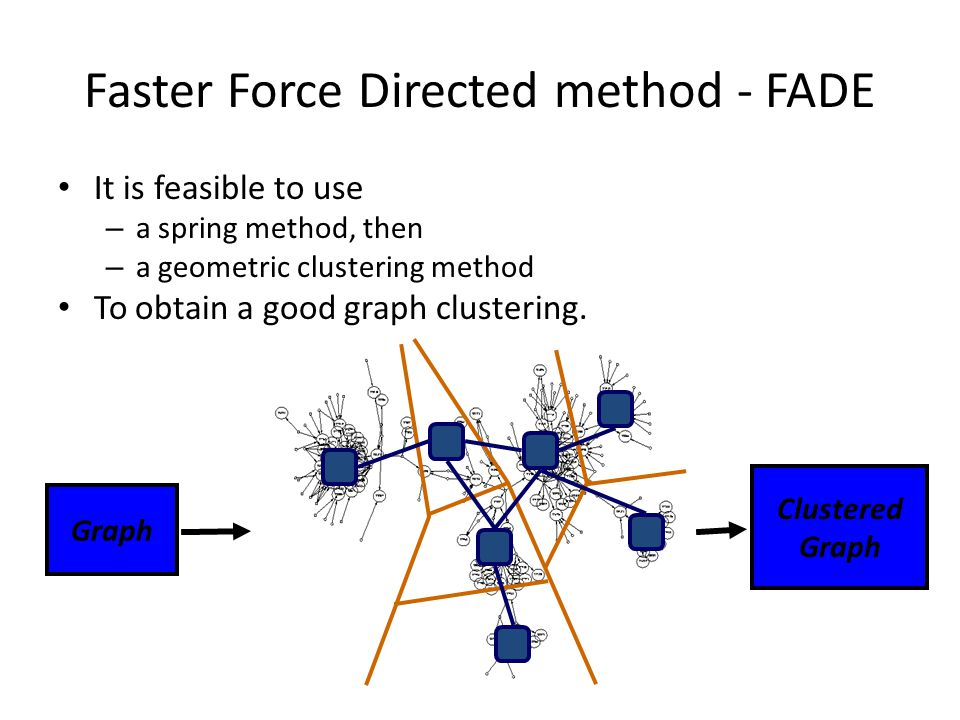 Faster Force Directed method - FADE