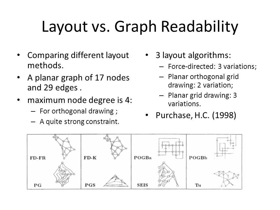 Layout vs. Graph Readability