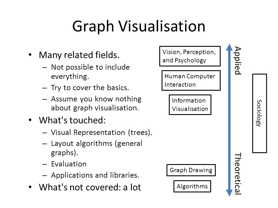 Graph Visualisation Many related fields. What s touched: