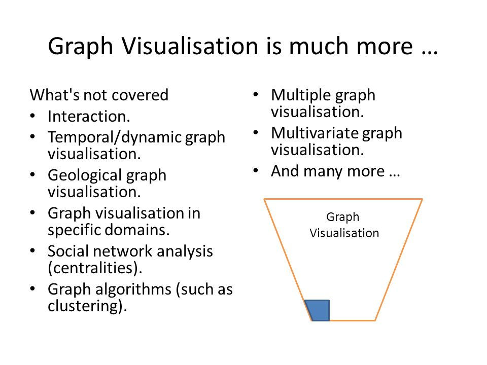 Graph Visualisation is much more …