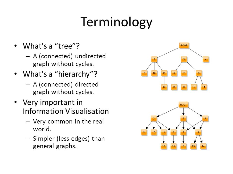 Terminology What s a tree What s a hierarchy