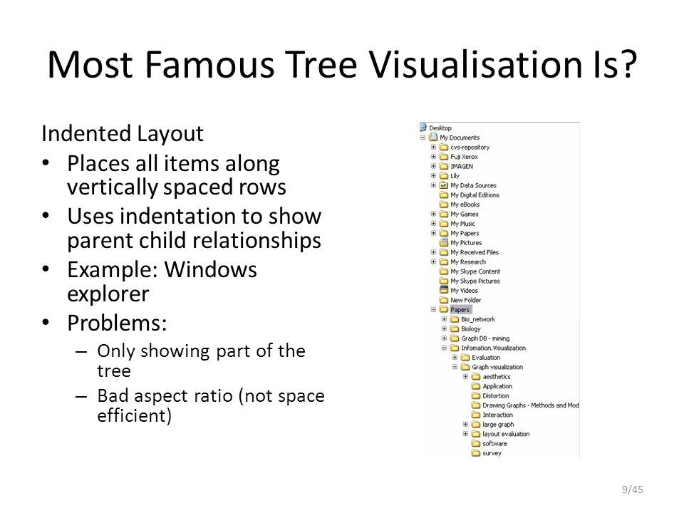 Most Famous Tree Visualisation Is