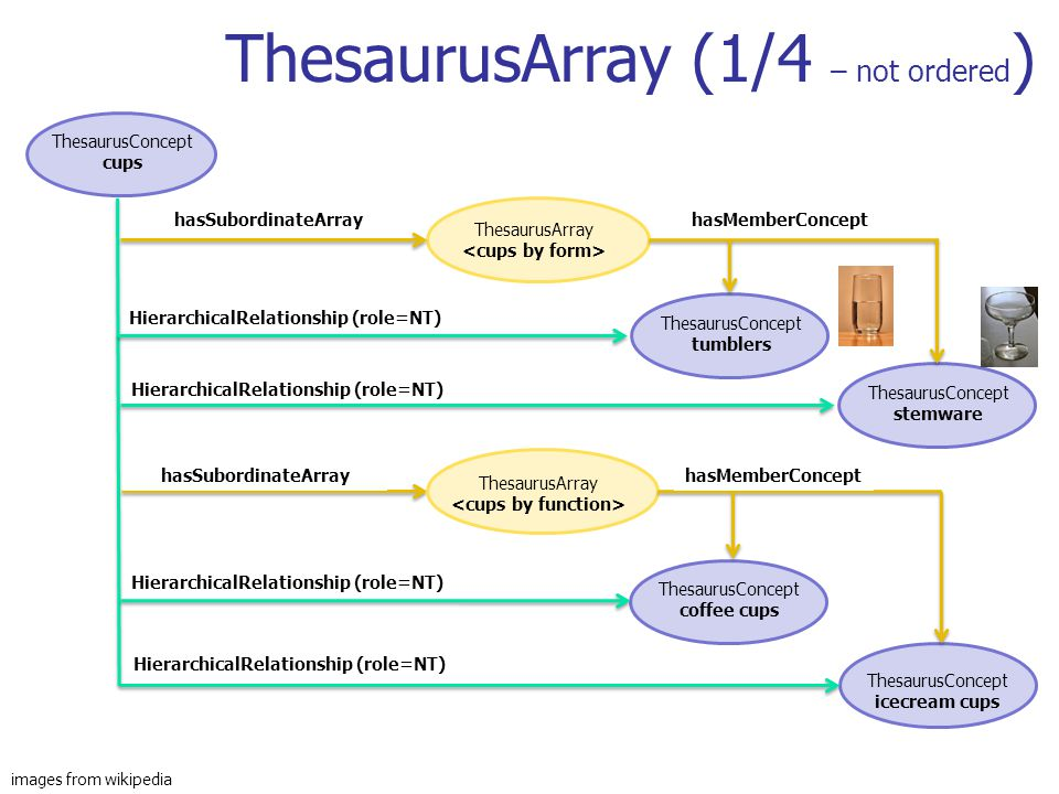 ThesaurusArray (1/4 – not ordered)