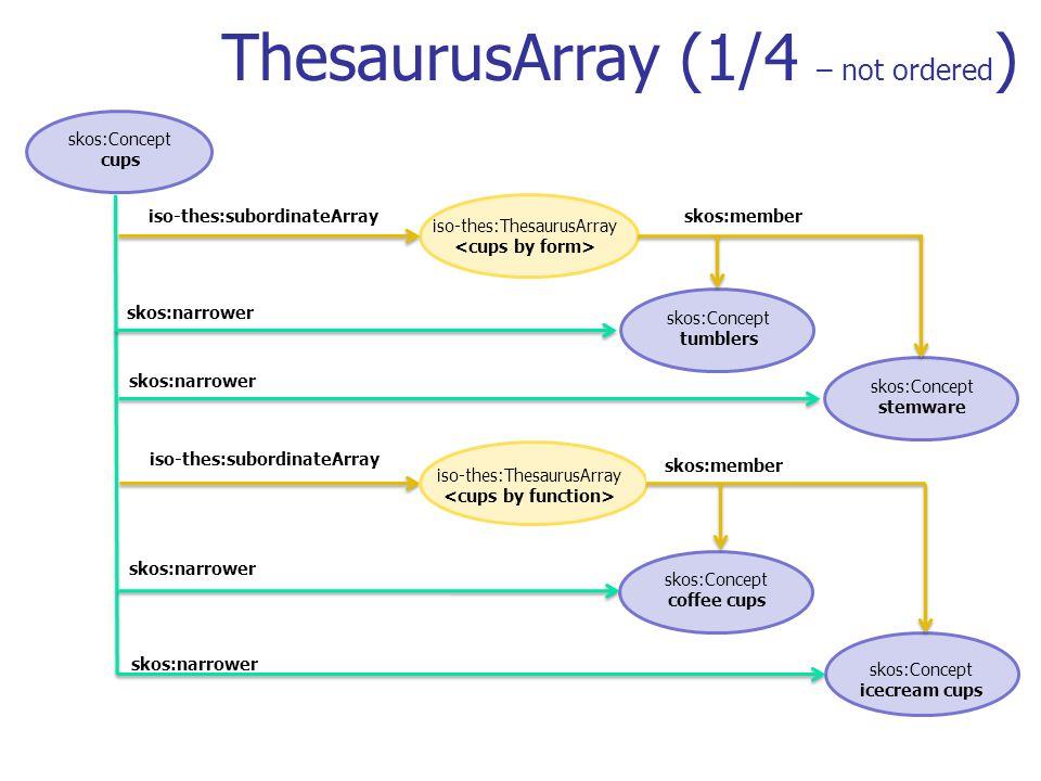 iso-thes:subordinateArray iso-thes:subordinateArray