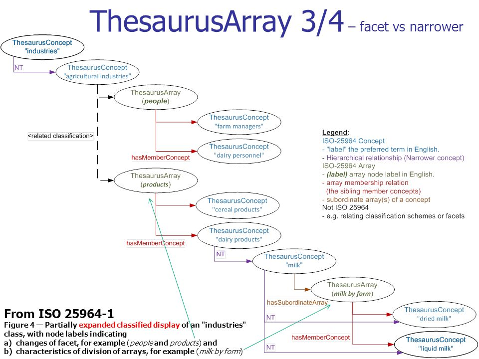 ThesaurusArray 3/4 – facet vs narrower