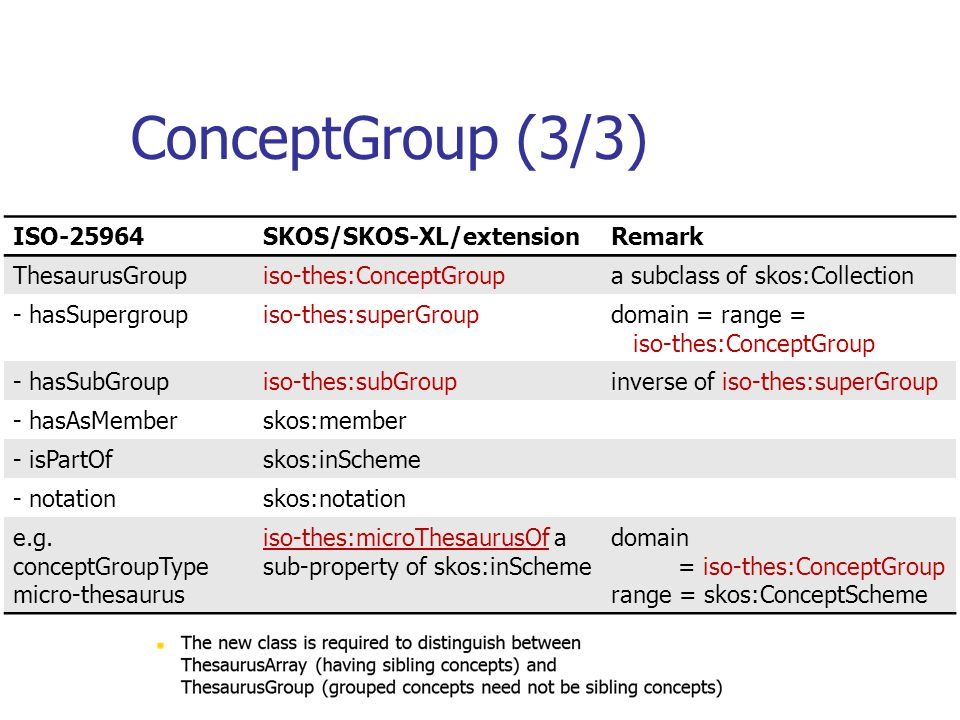 ConceptGroup (3/3) ISO-25964 SKOS/SKOS-XL/extension Remark