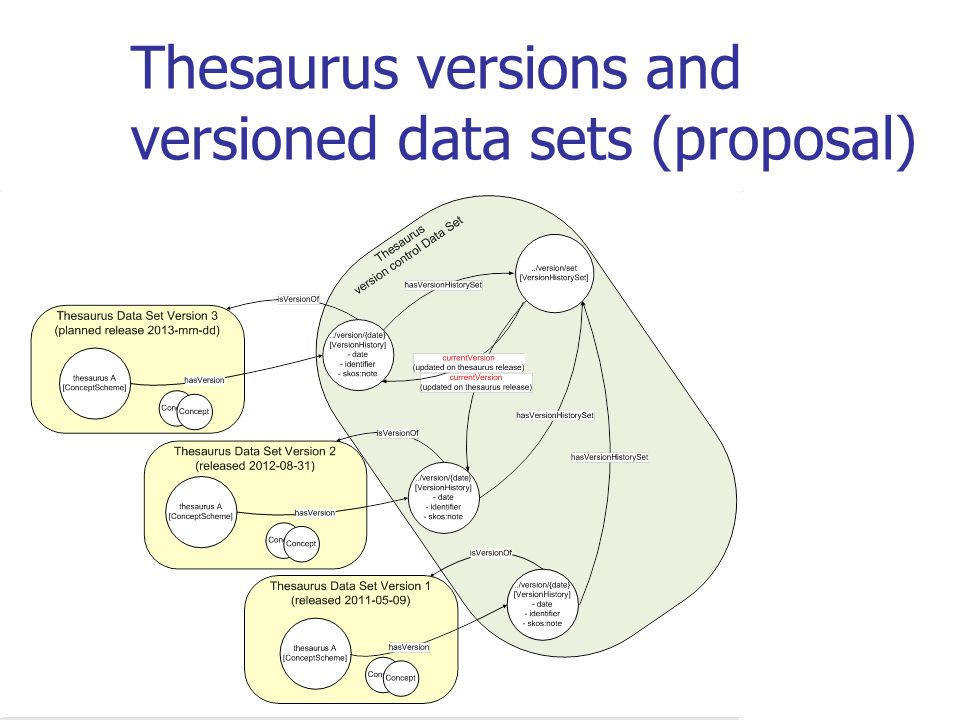 Thesaurus versions and versioned data sets (proposal)