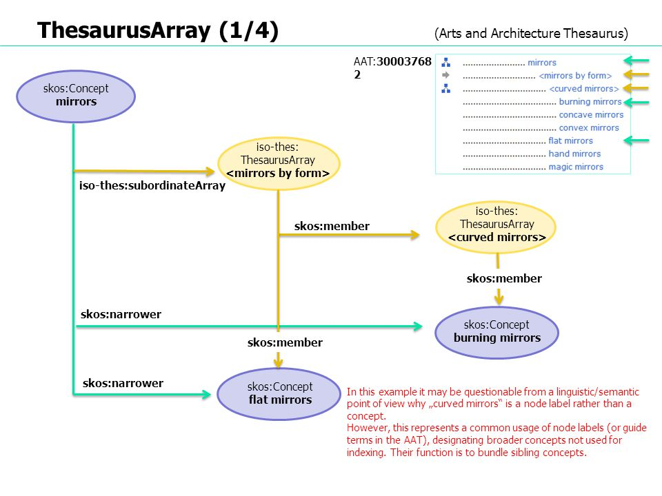 ThesaurusArray (1/4) (Arts and Architecture Thesaurus)