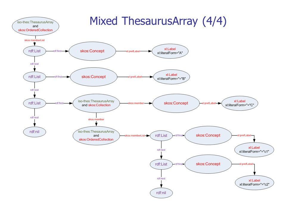 Mixed ThesaurusArray (4/4)