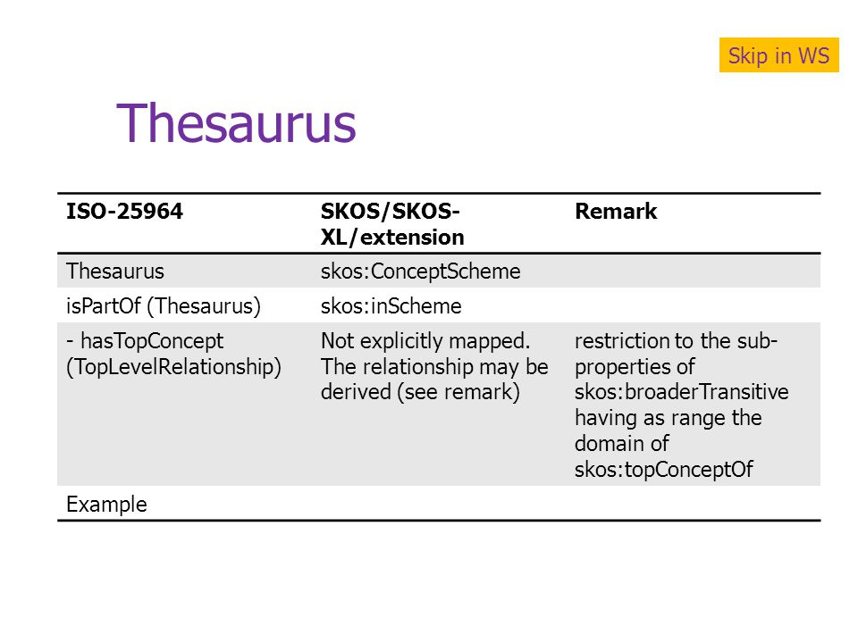 Thesaurus Skip in WS ISO-25964 SKOS/SKOS-XL/extension Remark Thesaurus