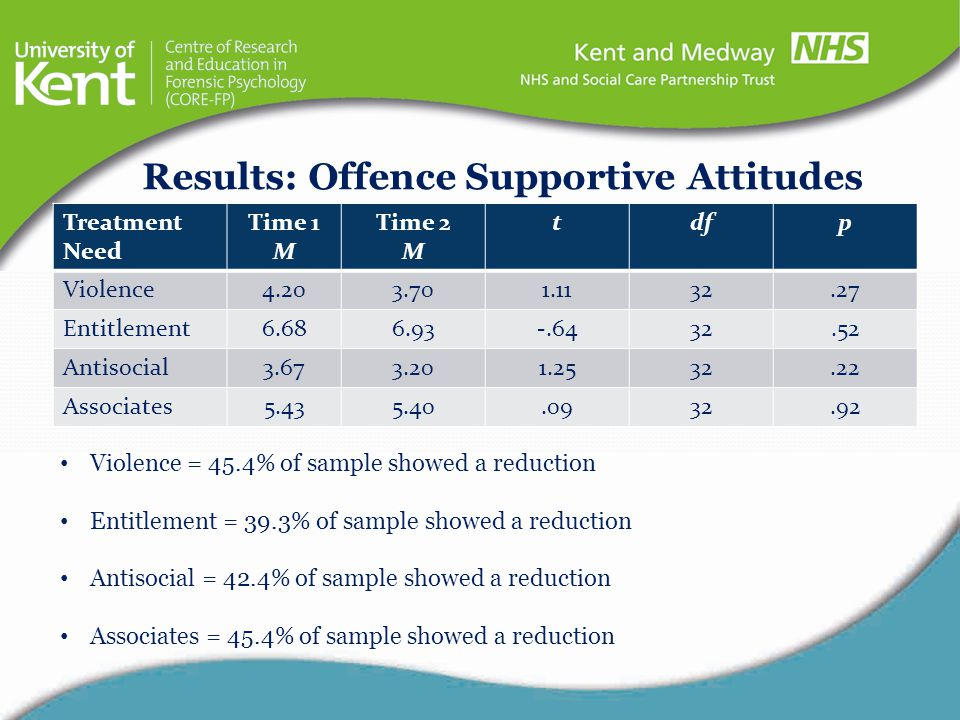 Results: Offence Supportive Attitudes