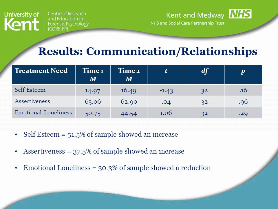 Results: Communication/Relationships