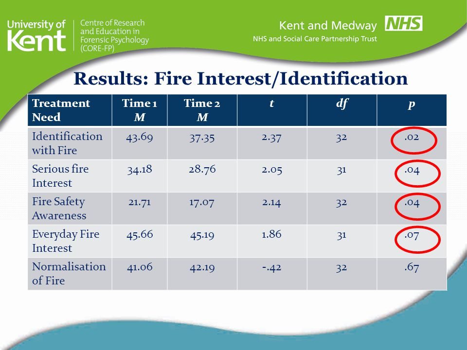 Results: Fire Interest/Identification