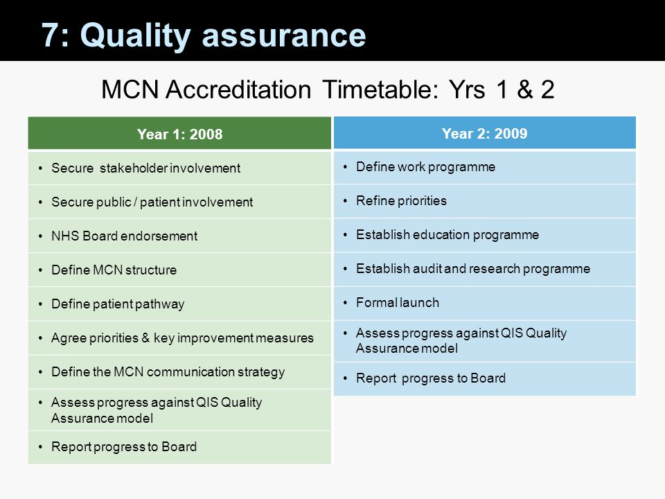 MCN Accreditation Timetable: Yrs 1 & 2