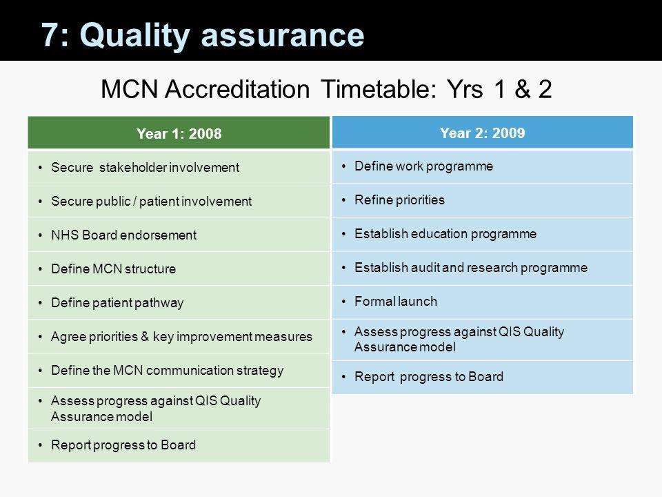MCN Accreditation Timetable: Yrs 1 & 2