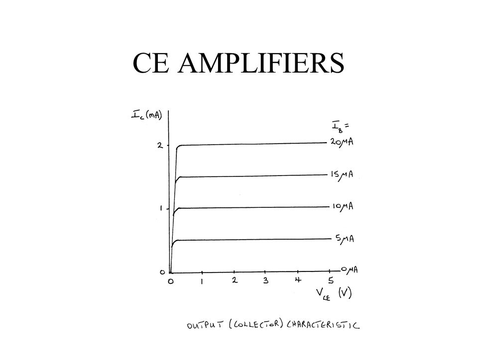 CE AMPLIFIERS