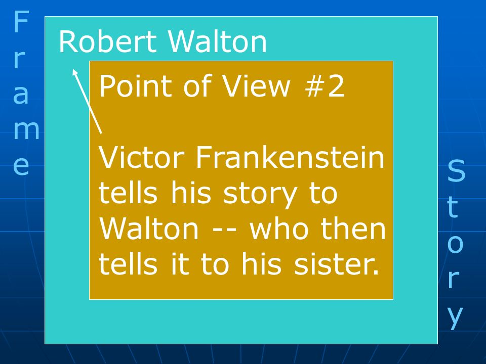 F r. a. m. e. Robert Walton. Point of View #2. Victor Frankenstein. tells his story to. Walton -- who then.