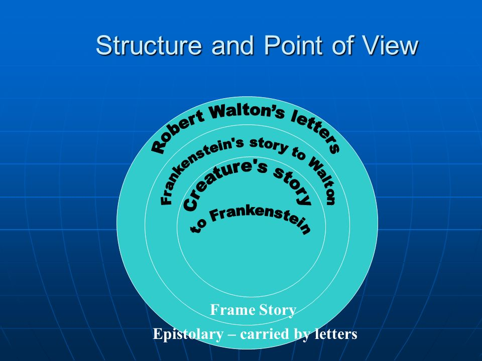 Structure and Point of View
