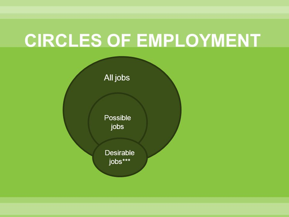 CIRCLES OF EMPLOYMENT All jobs aLL Possible jobs Desirable jobs***