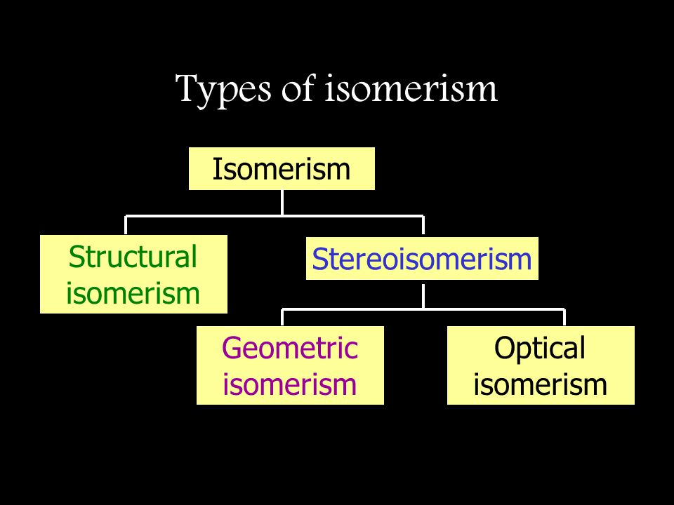 Types of isomerism Isomerism Structural isomerism Stereoisomerism