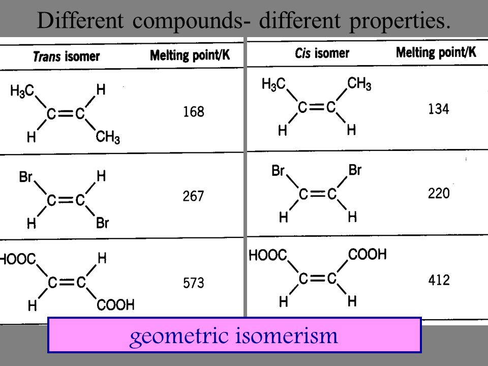 Different compounds- different properties.