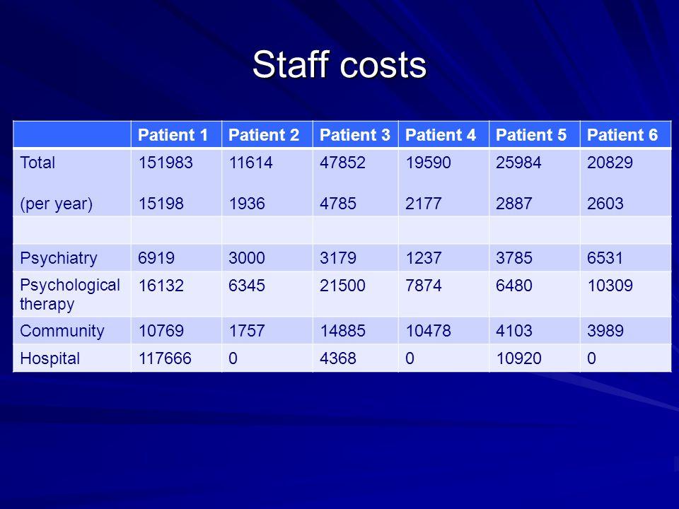 Staff costs Patient 1 Patient 2 Patient 3 Patient 4 Patient 5