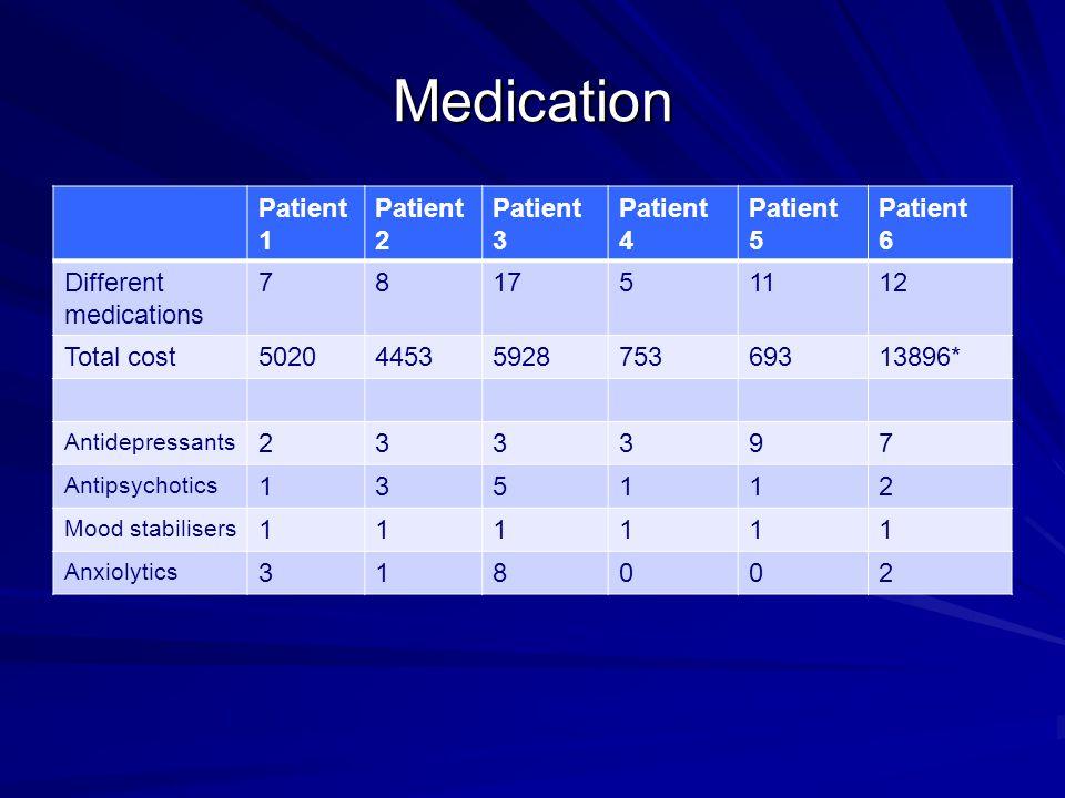 Medication Patient 1 Patient 2 Patient 3 Patient 4 Patient 5 Patient 6