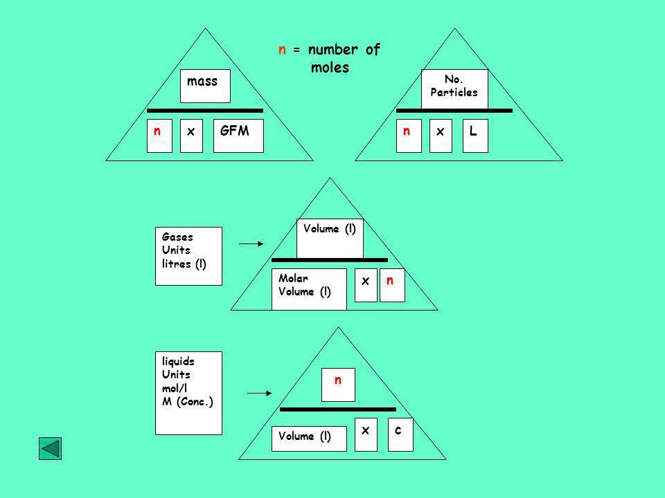 n = number of moles mass n x GFM n x L x n n x c No. Particles