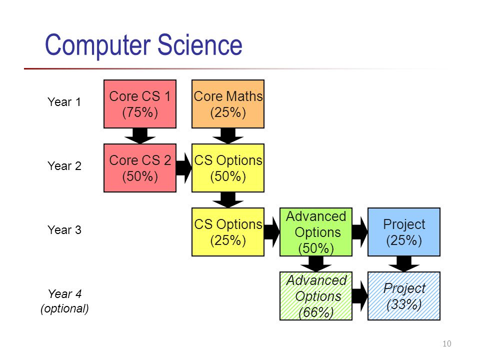 Computer Science Core CS 1 (75%) Core Maths (25%) Core CS 2 (50%)