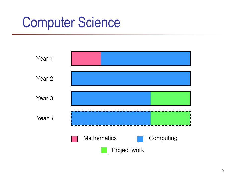 Computer Science Year 1 Year 2 Year 3 Year 4 Mathematics Computing