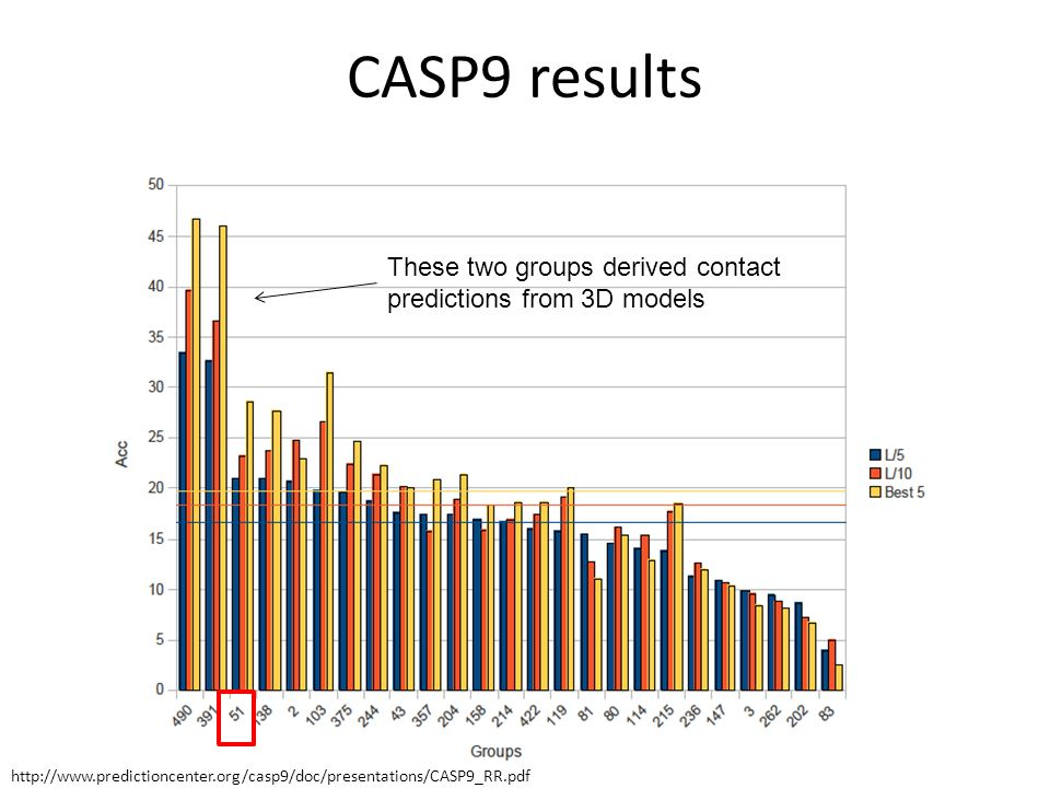 CASP9 results These two groups derived contact predictions from 3D models.