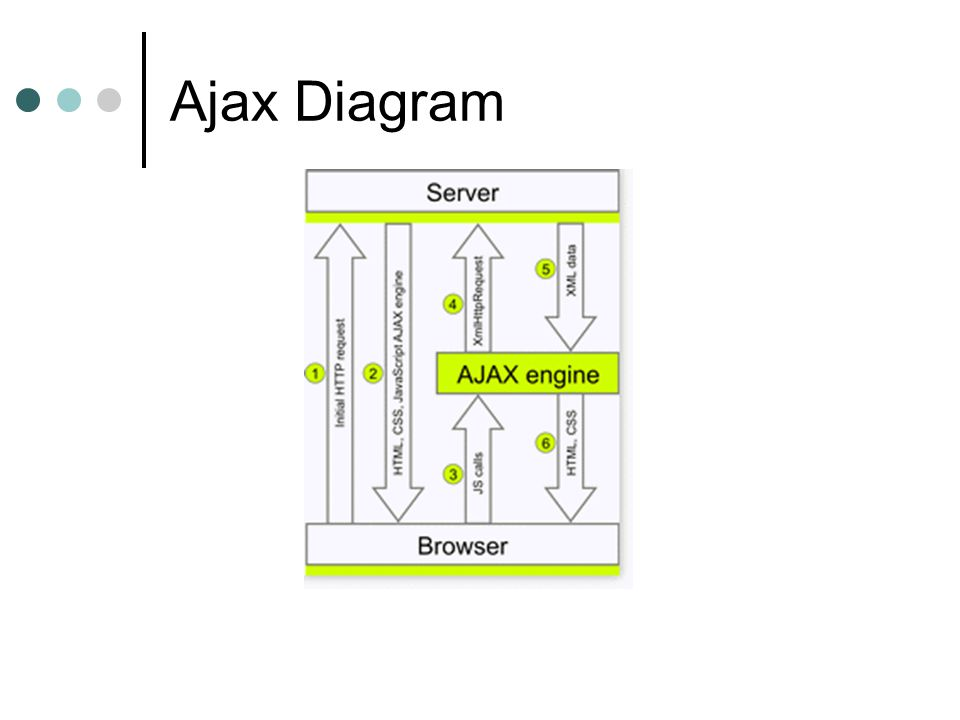 Ajax Diagram Initial request by the browser †the user requests a particular URL.