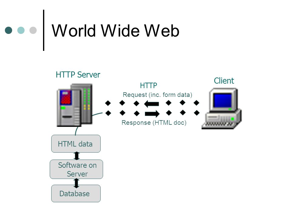 World Wide Web HTTP Server Client HTTP HTML data Software on Server