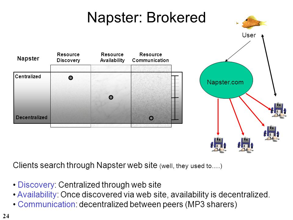 Napster: Brokered User. Resource. Discovery. Resource. Availability. Resource. Communication.
