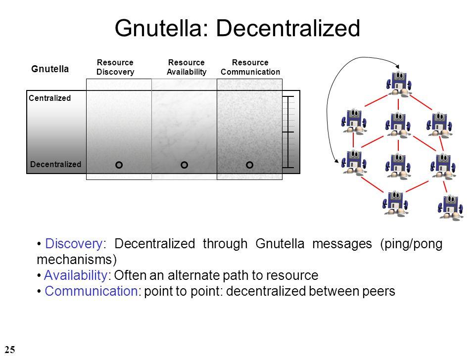 Gnutella: Decentralized