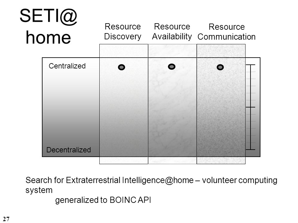 SETI@home Resource Discovery Resource Availability Resource