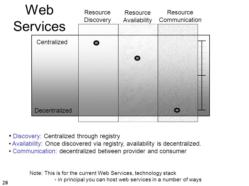 Web Services Discovery: Centralized through registry Resource